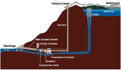 Centrale idroelettrica con impianto di pompaggio
