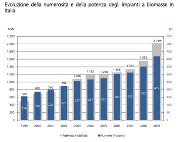 Impianti a biomasse in Italia nel 2009