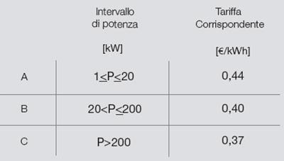 Conto Energia 2011: tariffe impianti fotovoltaici integrati