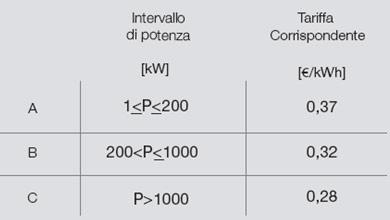 Conto Energia 2011: incentivi a concentrazione