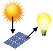 A Cosa Serve L Energia Solare.Solare Fotovoltaico Cos E Energia Fotovoltaica Come