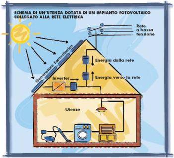 A Cosa Serve L Energia Solare.Inverter Fotovoltaico Che Cos E A Cosa Serve Simbolo Prezzi