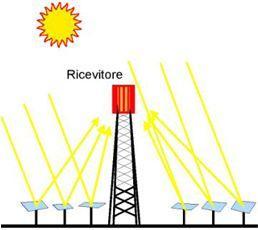 Pannelli solari a concentrazione impianti pannelli termodinamici funzionamento prezzi costi - Centrale solare a specchi ...