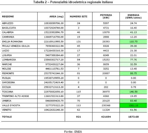 Potenzialità idroelettrica Italia