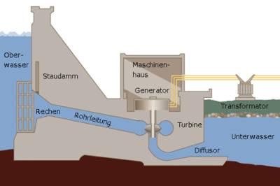 Produzione energia idroelettrica